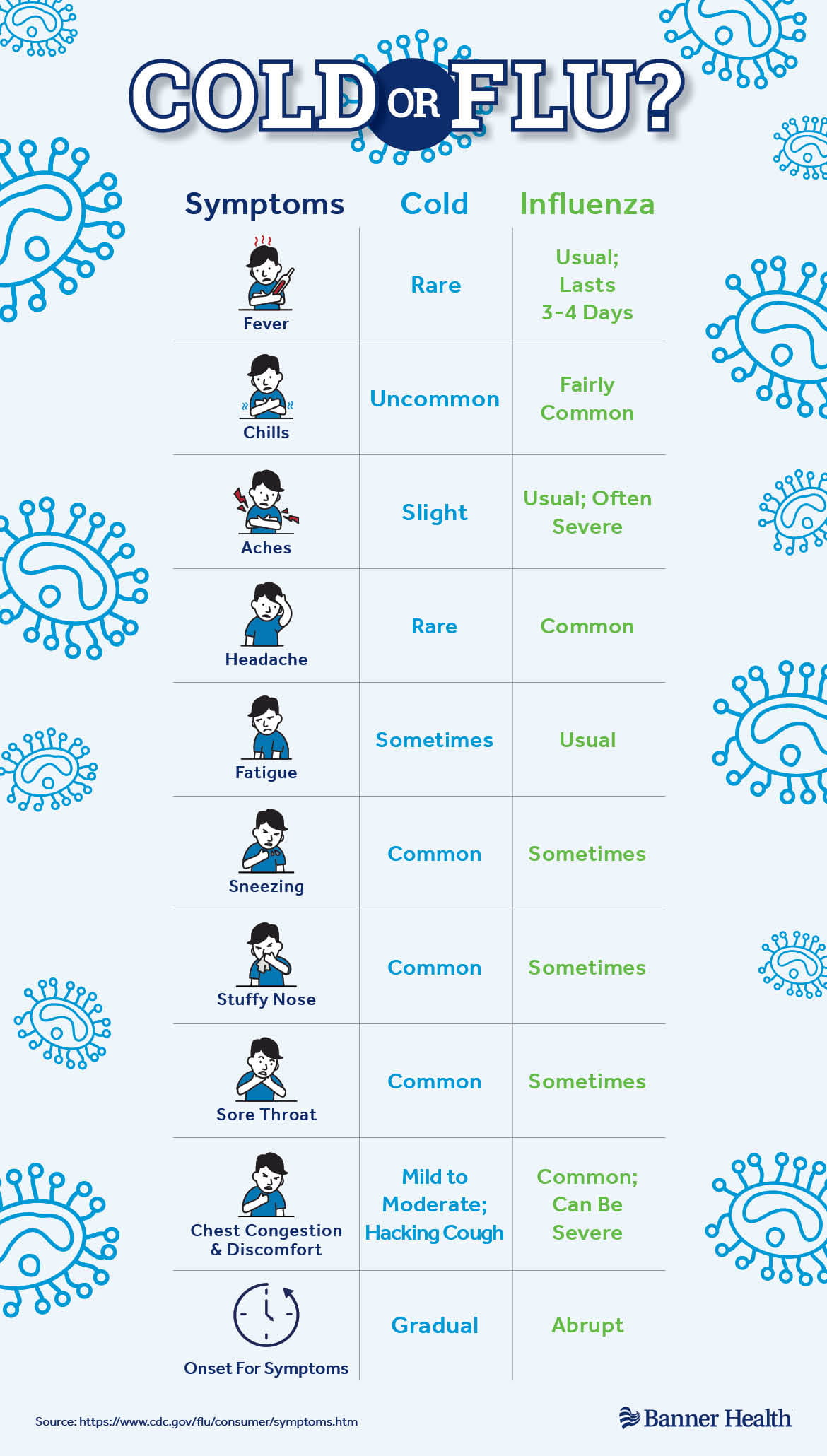 Cold Flu Infographic