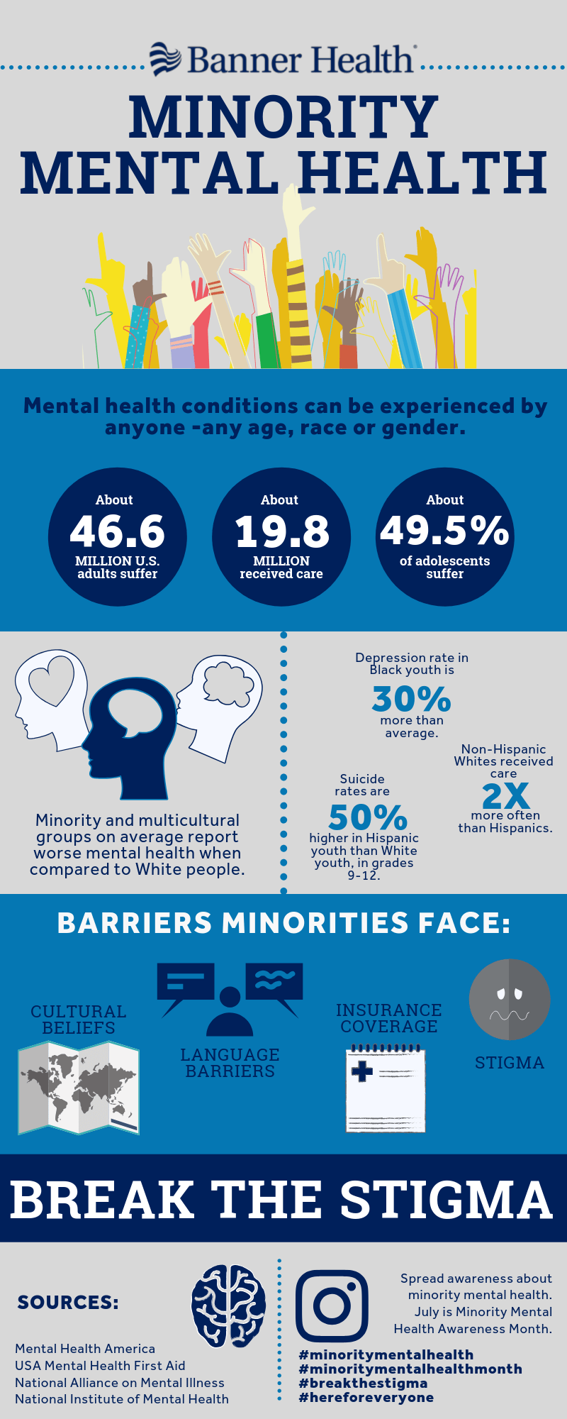 Minority Mental Health Month Infographic