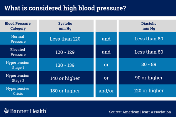 A Doctor Tells You, You Have High Blood Pressure   Banner Health