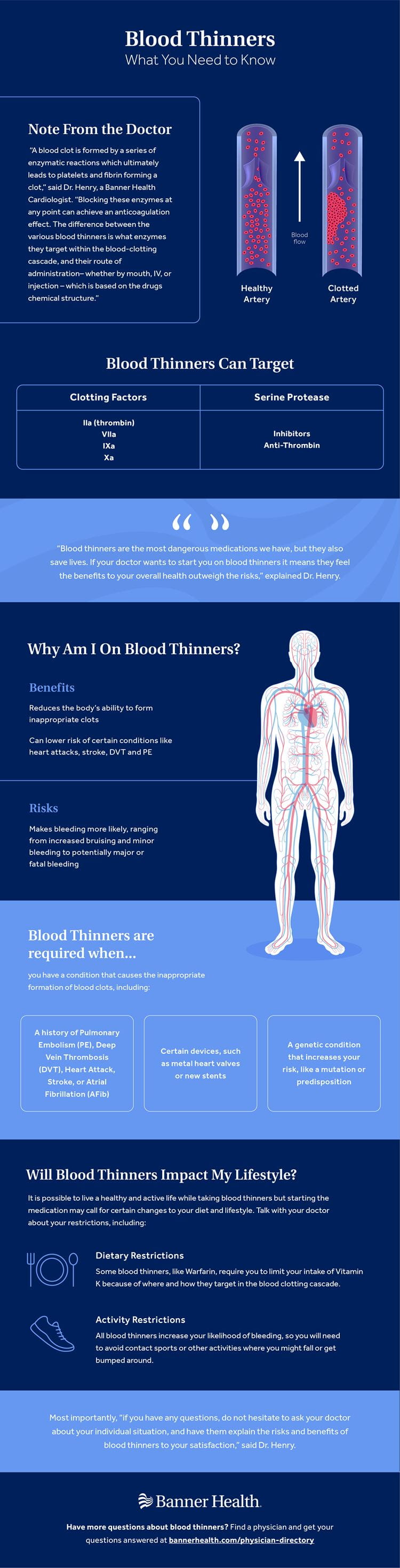 Blood Thinners Infographic