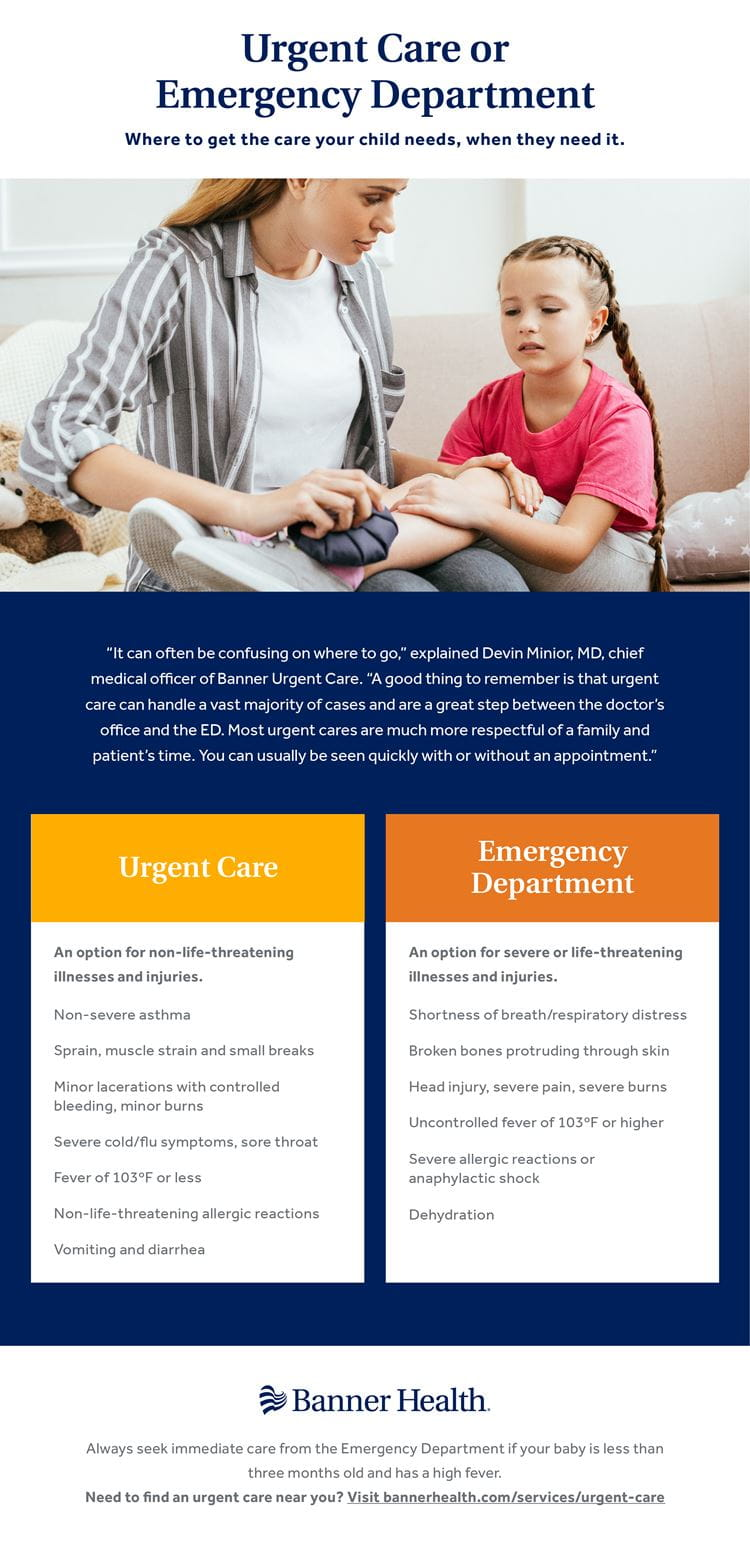 Urgent Care vs ER Children