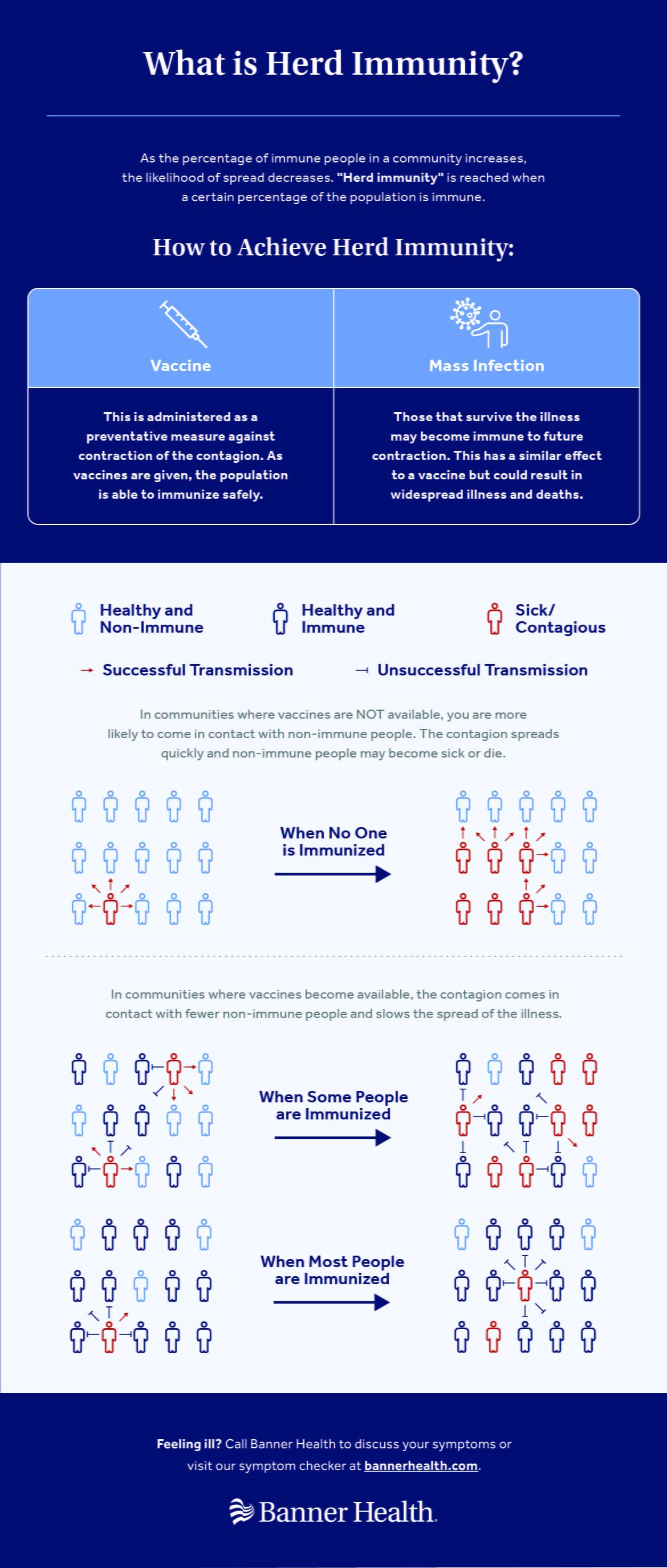 Herd Immunity Infographic