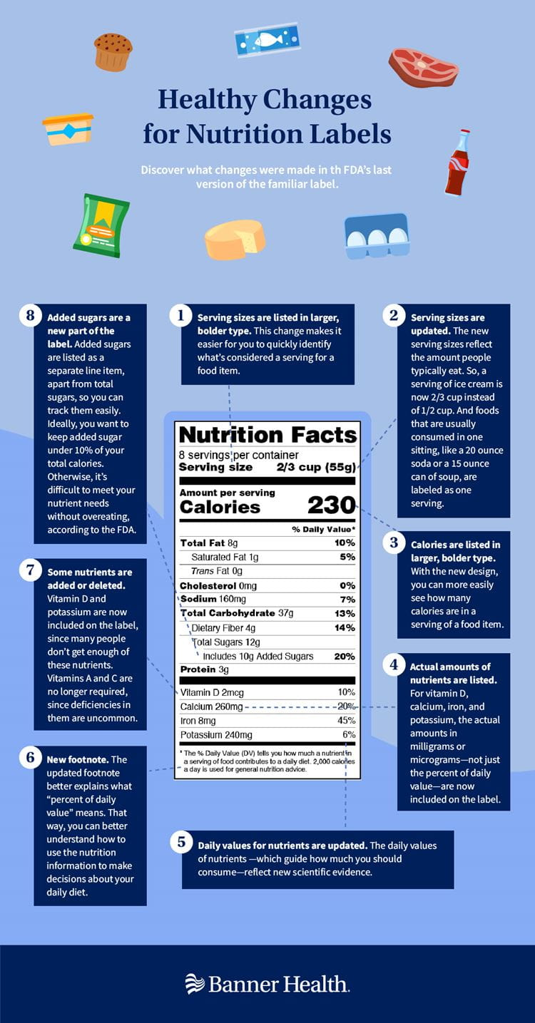 Healthy Changes for Nutrition Labels Infographic