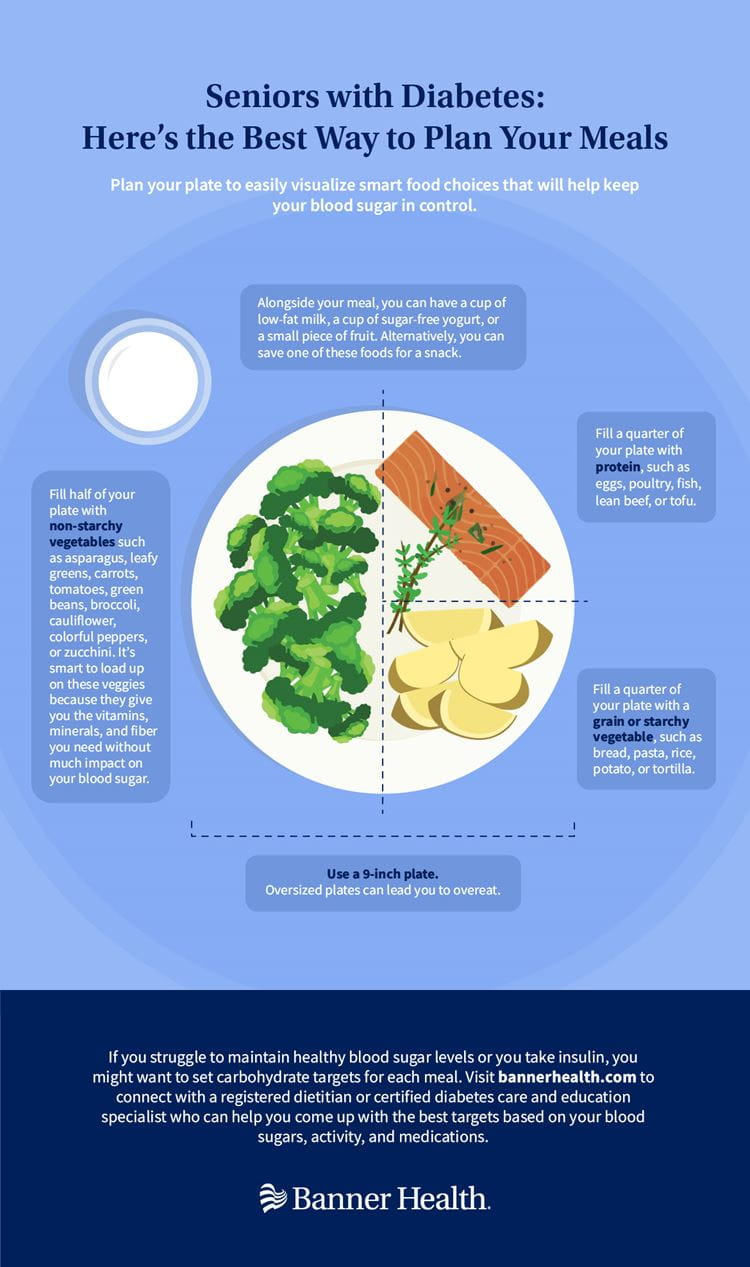 Seniors with Diabetes Meal Planning Infographic